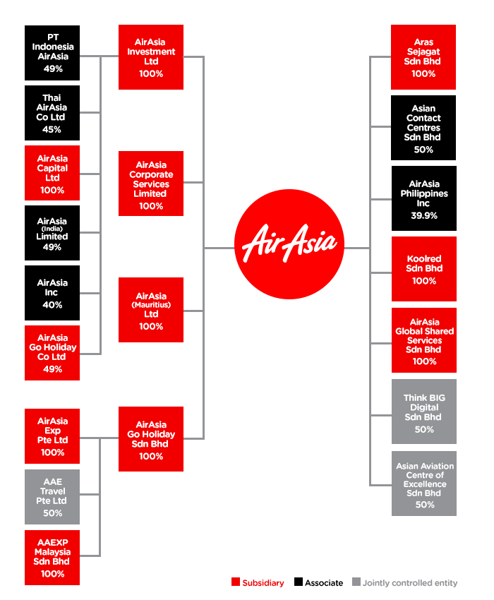 air asia organization chart Chart industries manufactures cryogenic equipment used in the production, storage and distribution of liquefied natural gas (lng) and industrial gases.